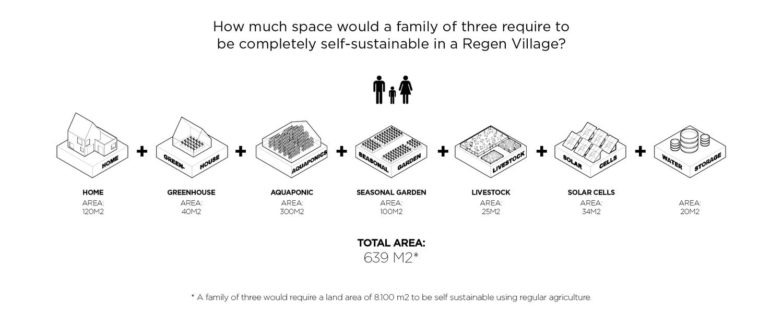 Rumah mandiri untuk keluarga dengan 3 orang (gambar dari sini)